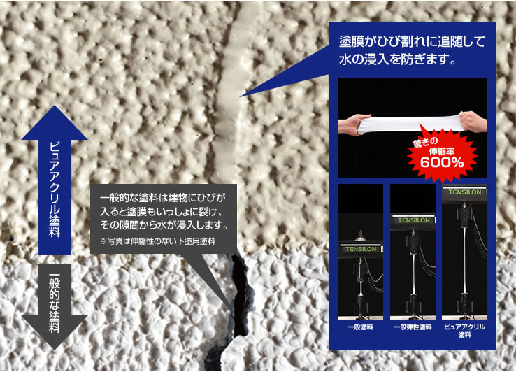 塗膜がひび割れに追随して水の侵入を防ぎます。驚きの伸縮率600%