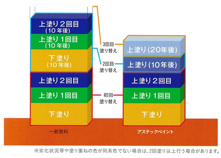塗り替えサイクルの比較表