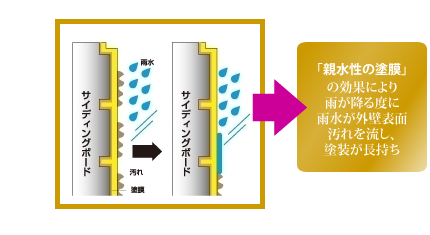親水性の塗膜の効果により雨が降るたびに雨水が外壁表面の汚れを流し、塗装が長持ち