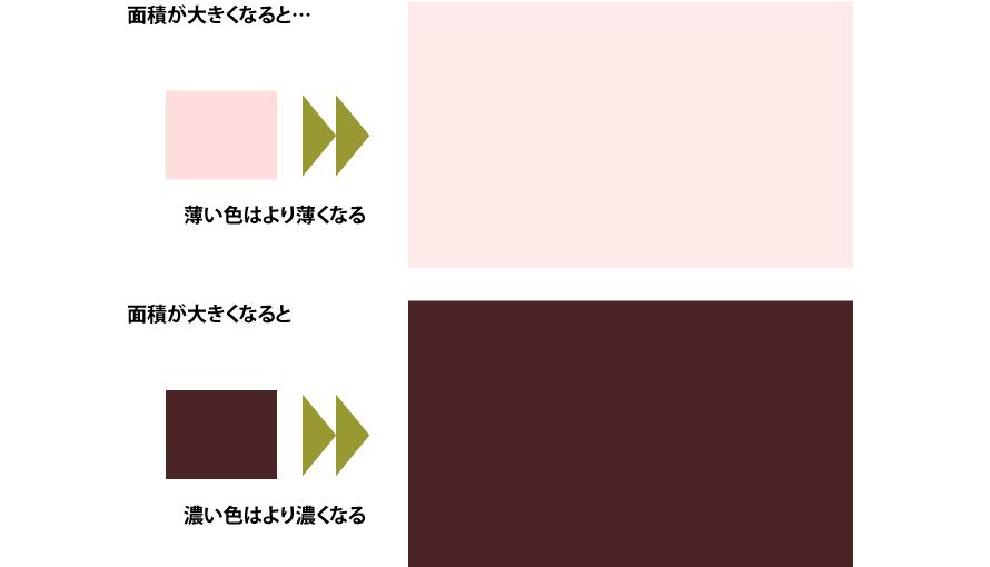 面積が大きくなると薄い色はより薄くなり、濃い色はより濃くなる