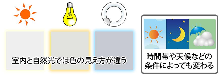 室内と自然光では色の見え方が違う。時間帯や天候などの条件によっても変わる