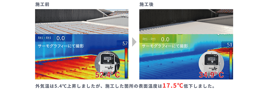 外気温は5.4℃上昇しましたが、施工した箇所の表面温度は17.5℃低下しました。