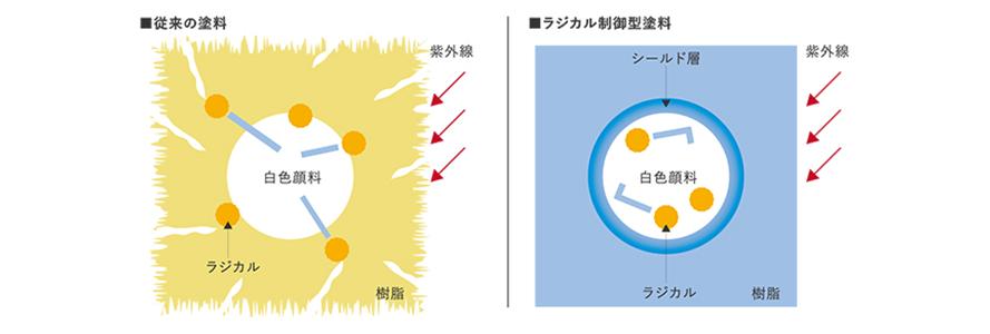 従来の塗料とラジカル制御型塗料の比較図
