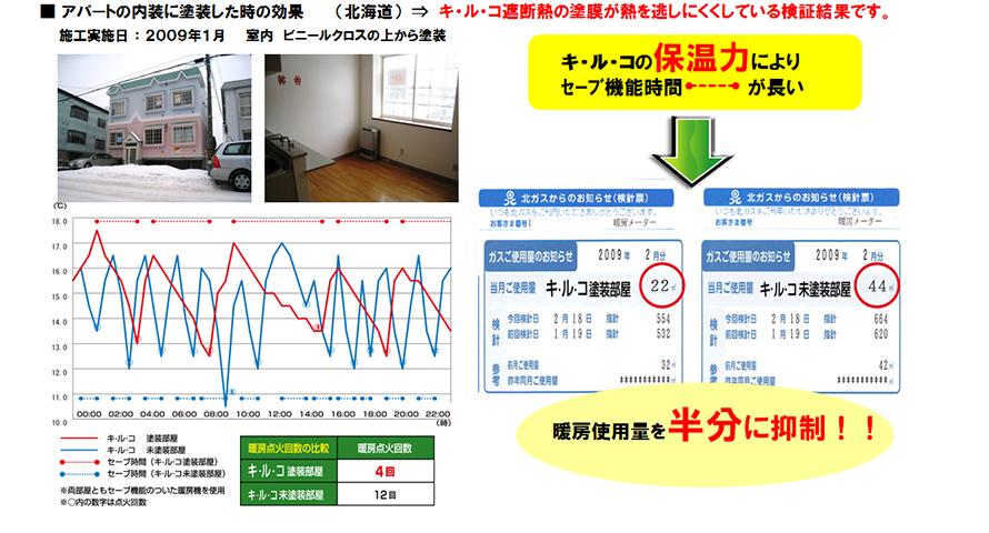 キルコの断熱効果グラフ