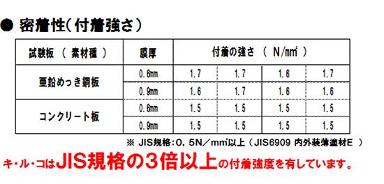 キルコはJIS規格の3倍以上の付着強度を有しています
