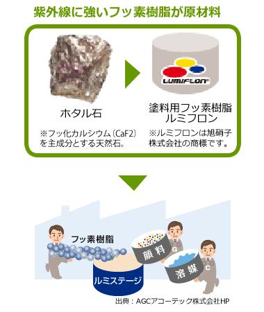 紫外線に強いフッ素樹脂が原材料