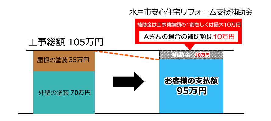 水戸市安心住宅リフォーム支援補助金で10万円補助