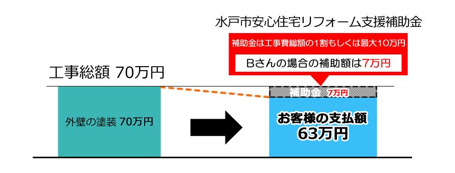 水戸市安心住宅リフォーム支援補助金で7万円補助