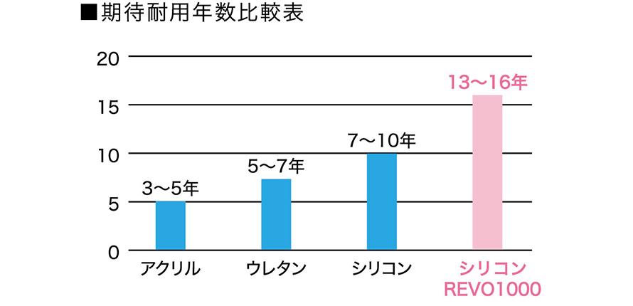 耐用年数比較表