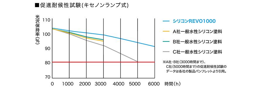 促進耐候性試験(キセノンランプ式)