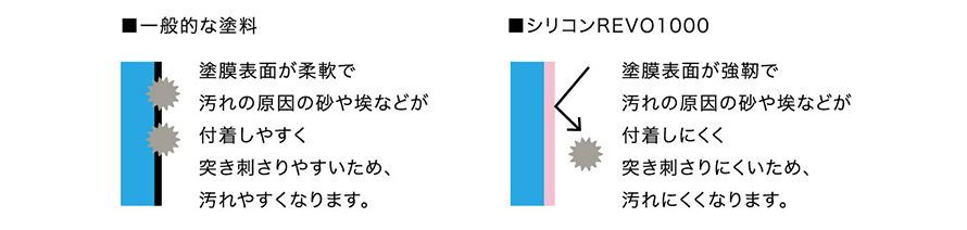 一般的な塗料とシリコンREVO1000の比較