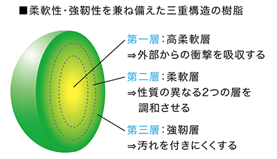 柔軟性・強靭性を兼ね備えた三重構造の樹脂