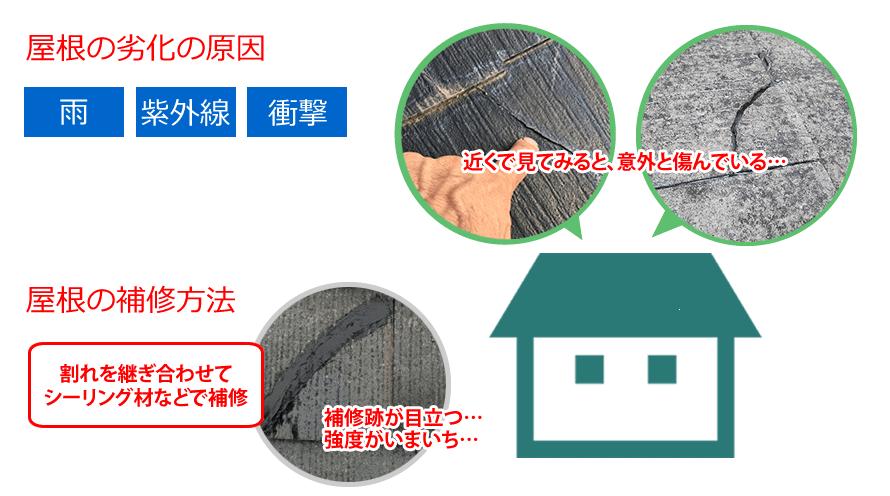屋根の劣化の原因(雨、紫外線、衝撃)屋根の補修方法は割れを継ぎ合わせてシーリング材などで補修。補修跡が目立ち強度もいまいち