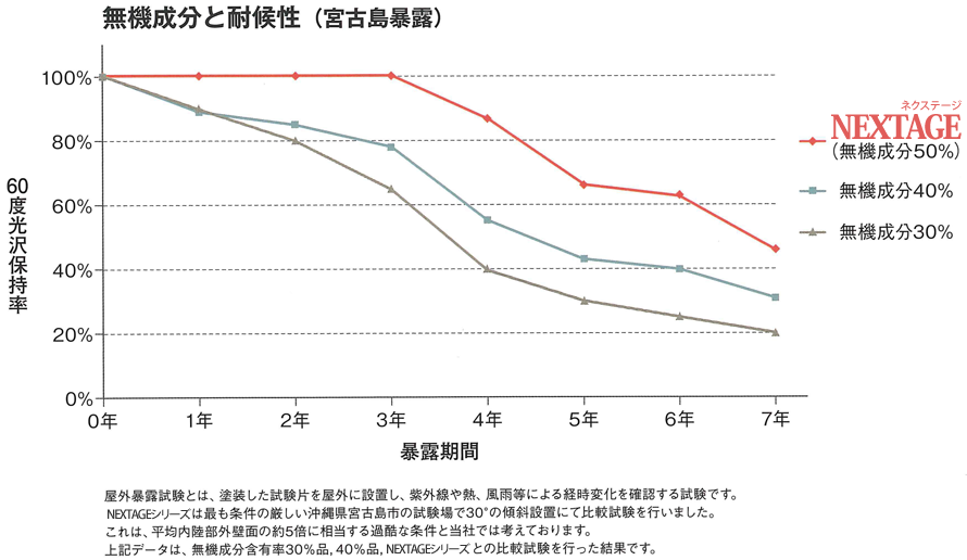 無機成分と耐候性グラフ