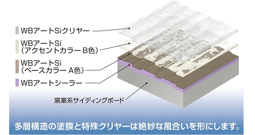 多層構造の塗膜と特殊クリヤーは絶妙な風合いを形にします